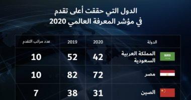تقدم مصر 10 مراكز بمؤشر المعرفة العالمي يزيد فرص تعاونها فى البحث العلمى