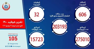 استمرار تراجع الإصابات بكورونا.. الصحة: 606 حالات إيجابية جديدة و32 وفاة