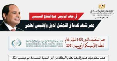 التعليم العالى تكشف حصاد تقدم مصر فى التمثيل الدولى والإقليمى خلال 7 سنوات