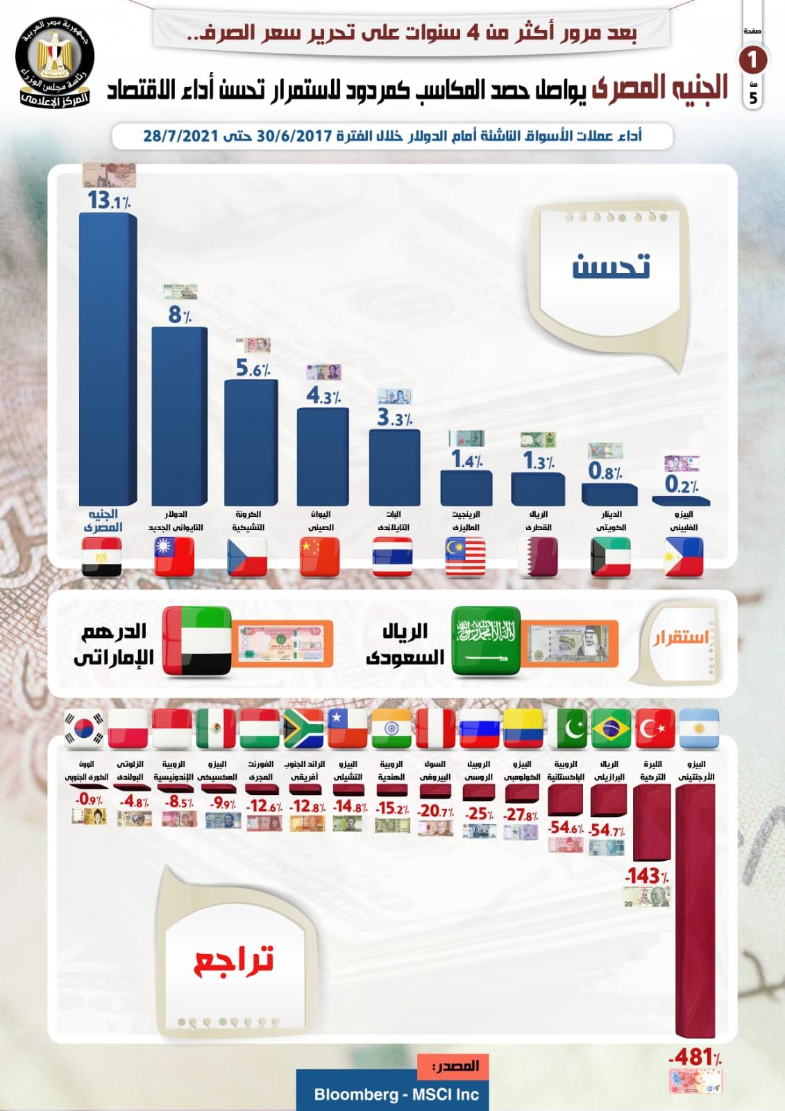 الجنيه المصرى يواصل حصد المكاسب كمردود لاستمرار تحسن الاقتصاد..إنفوجراف